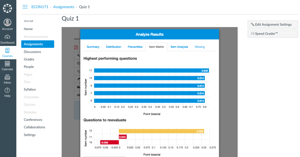 The highest and lowest performing test questions