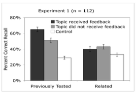 Figure from Multiple-choice testing can improve the retention of nontested related information