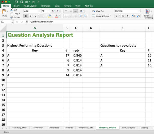 Question analysis based on point biserial correlation